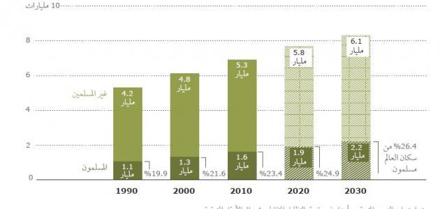 بالصور كم عدد المسلمين في العالم , المسلمين في العالم 2298