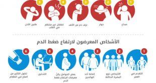صور اعراض ارتفاع الضغط , اعراض الاصابة بارتفاع الضغط
