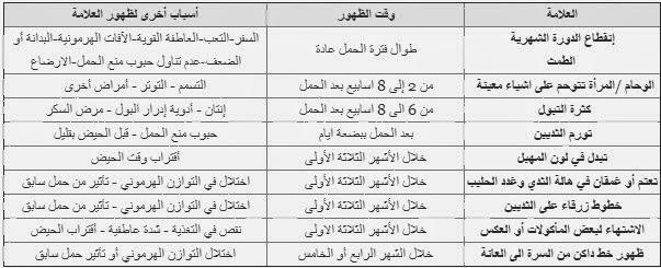 بالصور علامات الحمل الاولى , بشاير الحمل 3223 1