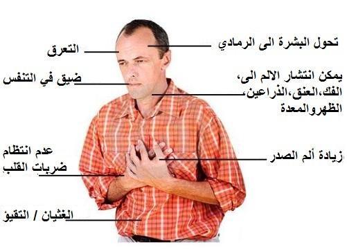 صور اعراض امراض القلب , اكثر الاعراض التي تظهر علي مريض القلب