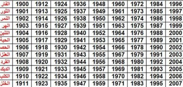 بالصور كيف اعرف برجي الصيني , الابراج الصينيه و تقسيماتها 968 1