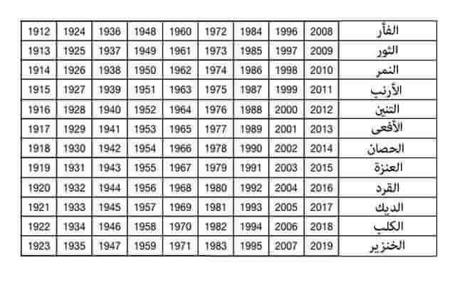 بالصور كيف اعرف برجي الصيني , الابراج الصينيه و تقسيماتها 968 2