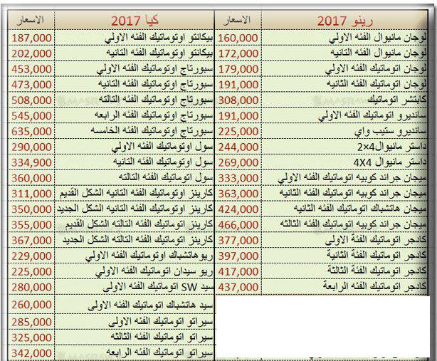 صورة اسعار السيارات الجديدة فى مصر , اجدد الاسعار للعربيات الحديثة في مصر
